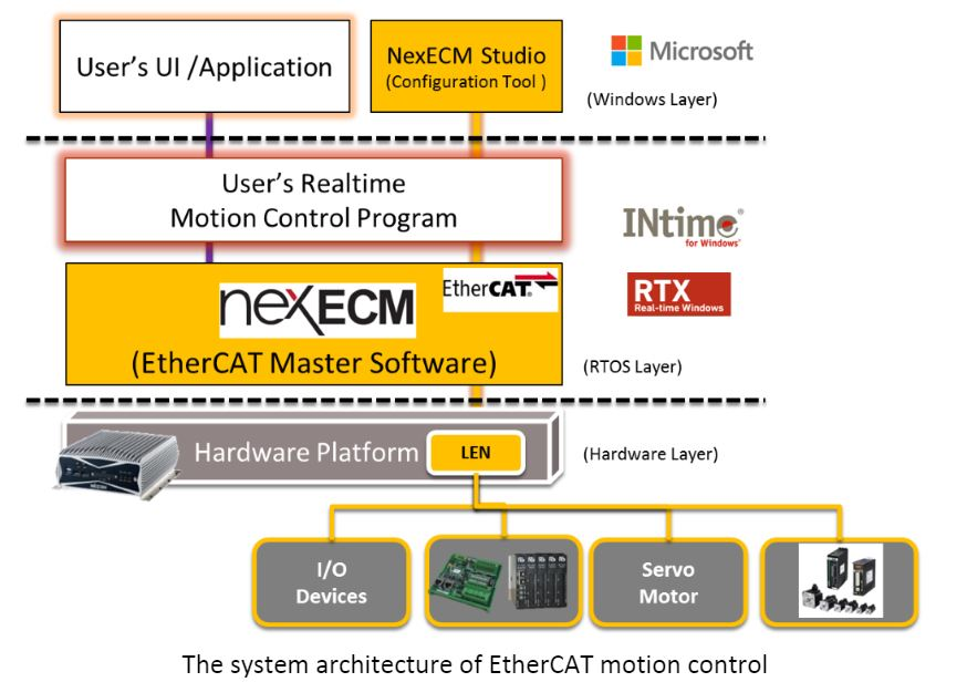 The system architecture of EtherCAT motion control